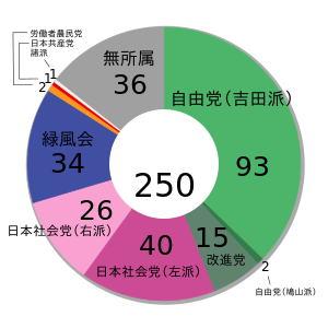 第26回衆議院議員総選挙